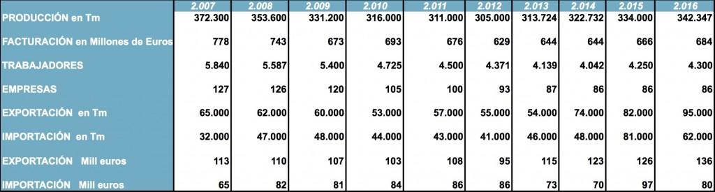 Datos del Sector hasta 2016